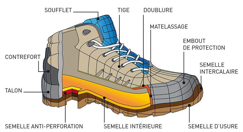 schema chaussures de sécurité